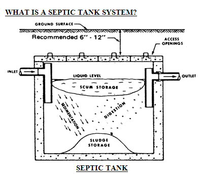 how to build a septic trench